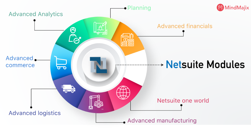 NetSuite Modules