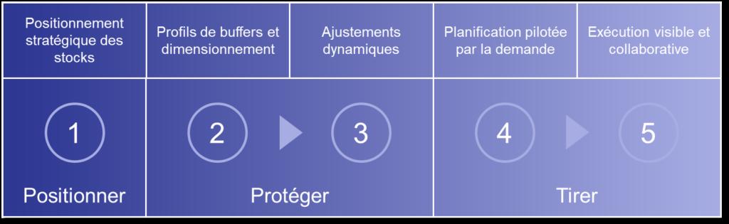 5 composants du DDMRP