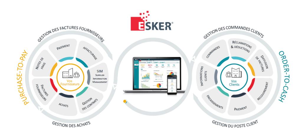 Esker : logiciel de gestion de documents intégré