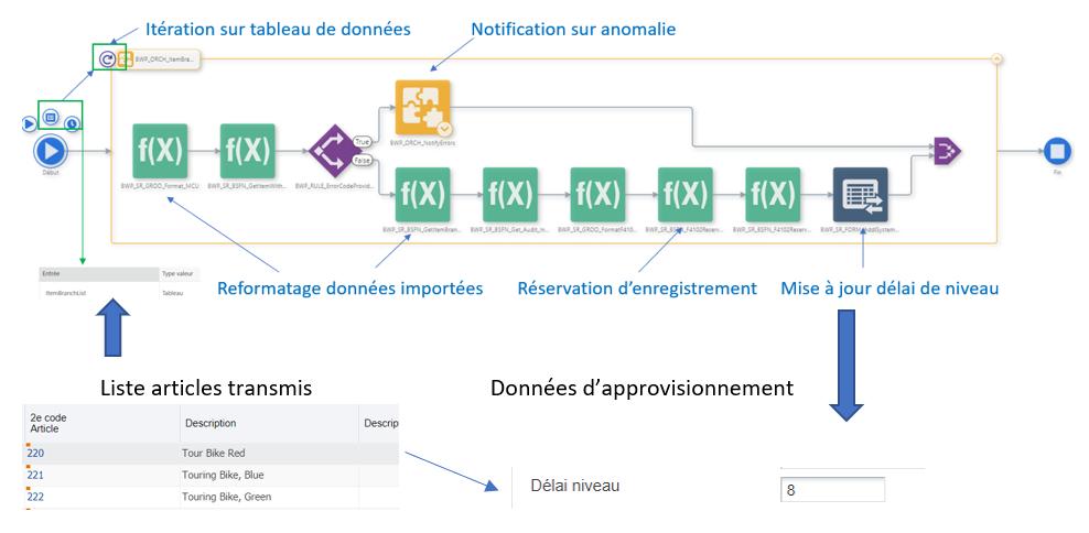 Exemple Synchronisation de données au sein du SI