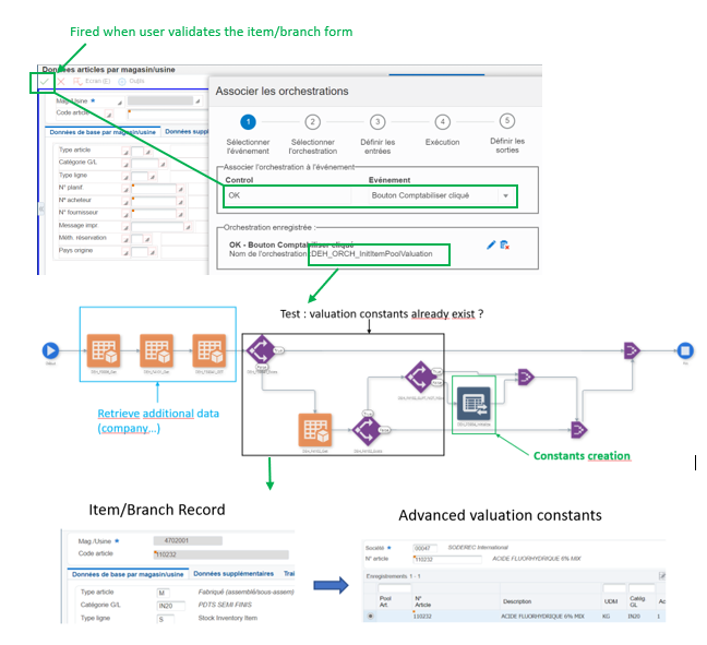 Automation of tasks from transactions Orchestrator