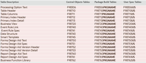 Specification Tables JDE